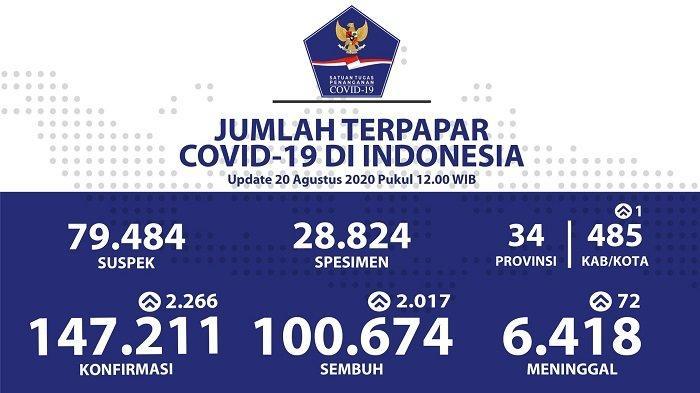 UPDATE Sebaran Virus Corona Indonesia Kamis (20/8): DKI Catat 594 Kasus Baru dan 724 Sembuh Harian