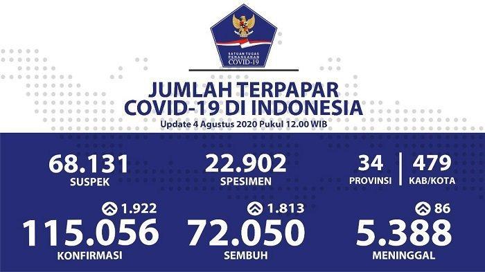 UPDATE Sebaran Virus Corona Indonesia Selasa (4/8/2020): 4 Provinsi Catat 100 Lebih Kasus Baru