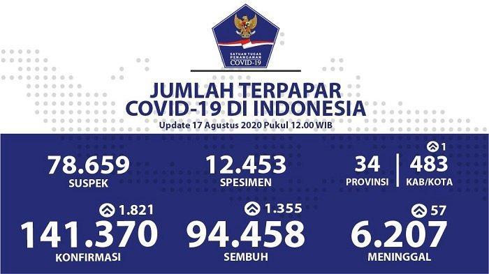 UPDATE Sebaran Virus Corona Indonesia Senin (17/8/2020): DKI Catat 552 Kasus Baru, Jatim 416 Sembuh
