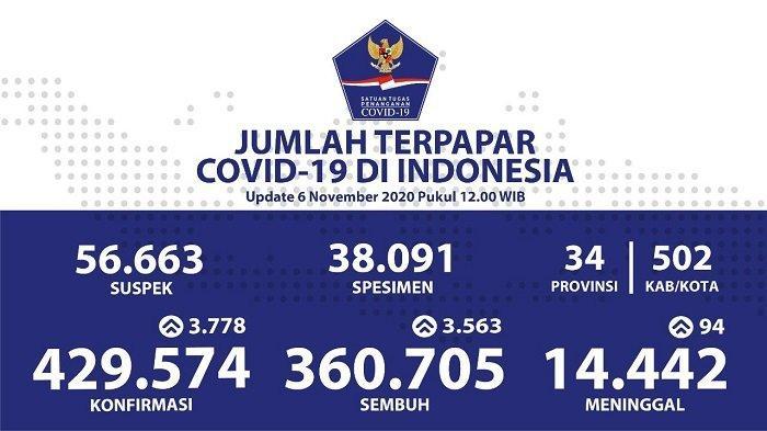 UPDATE Sebaran Virus Corona Indonesia Jumat (6/11/2020): DKI Catat 672 Kasus Baru dan 1.024 Sembuh