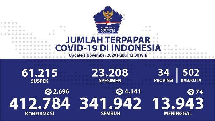 UPDATE Sebaran Virus Corona Indonesia Minggu (1/11/2020): DKI Catat 608 Kasus Baru dan 1.475 Sembuh
