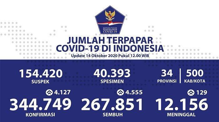 UPDATE Sebaran Virus Corona Indonesia Rabu (14/10): DKI Catat 1.038 Kasus Baru & 1.191 Kasus Sembuh