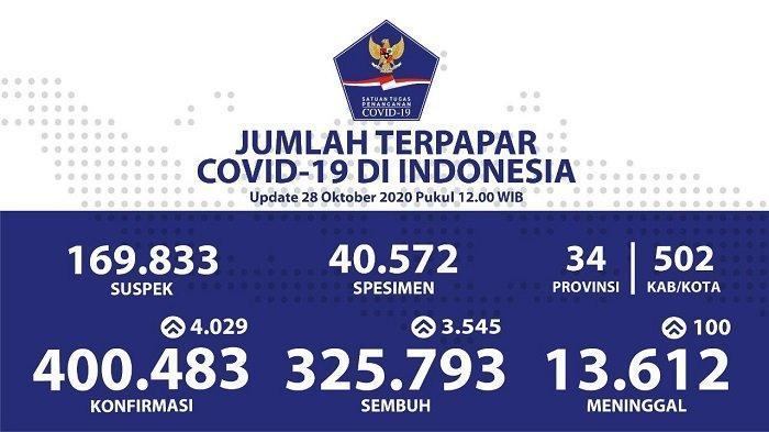 UPDATE Sebaran Virus Corona Indonesia Rabu (28/10/2020): DKI Catat 844 Kasus Baru dan 1.047 Sembuh
