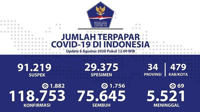 UPDATE Sebaran Virus Corona Indonesia Kamis (6/8/2020): 556 Kasus Baru di DKI, 465 Sembuh di Jatim