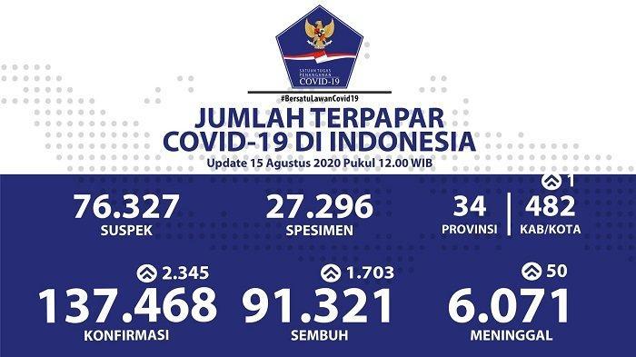 UPDATE Sebaran Virus Corona Indonesia Sabtu (15/8/2020): DKI Catat 583 Kasus Baru dan 526 Sembuh