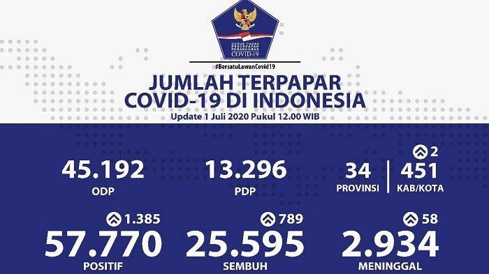 UPDATE Sebaran Virus Corona di Indonesia Rabu (1/7/2020): Maluku Utara Catat 147 Kasus Baru