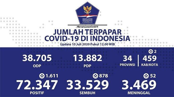UPDATE Sebaran Virus Corona Indonesia Jumat (10/7/2020): 7 Provinsi Catat Lebih dari 100 Kasus Baru