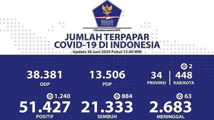UPDATE Sebaran Virus Corona Indonesia Jumat (26/6/2020): Lampaui DKI, Kasus di Jatim Capai 10.901