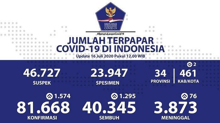 UPDATE Sebaran Virus Corona Indonesia Kamis 16 Juli: DKI Catat Kasus Baru Terbanyak, Disusul Jateng