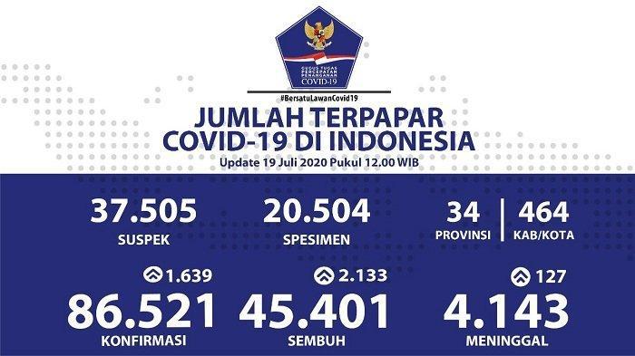 UPDATE Sebaran Virus Corona Indonesia Minggu (19/7/2020): 2.133 Kasus Sembuh, 519 dari Sulsel