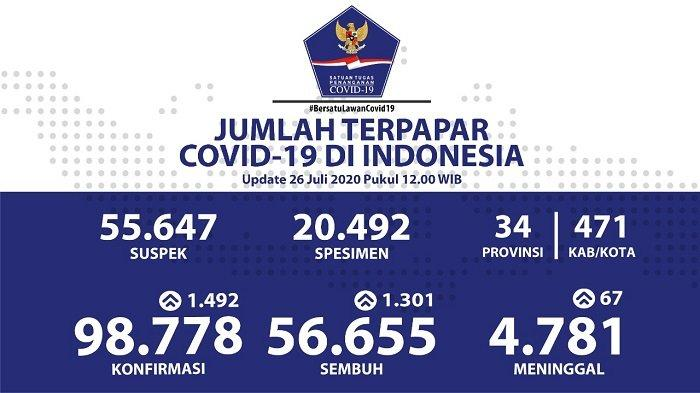 UPDATE Sebaran Virus Corona Indonesia Minggu (26/7): 5 Provinsi Catat 100 Lebih Kasus Sembuh Harian
