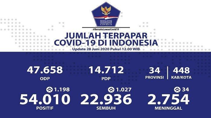 UPDATE Sebaran Virus Corona Indonesia Minggu (28/6/2020): Tambah 1.027 Kasus Sembuh, 335 dari Papua