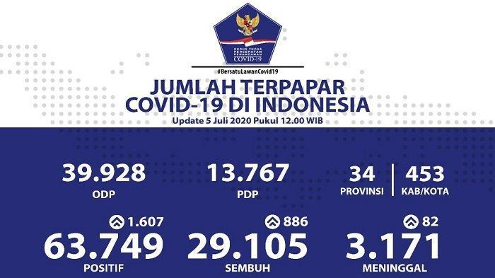UPDATE Sebaran Virus Corona di Indonesia Minggu (5/7/2020): Tambah 1.607 Kasus Baru, 552 dari Jatim