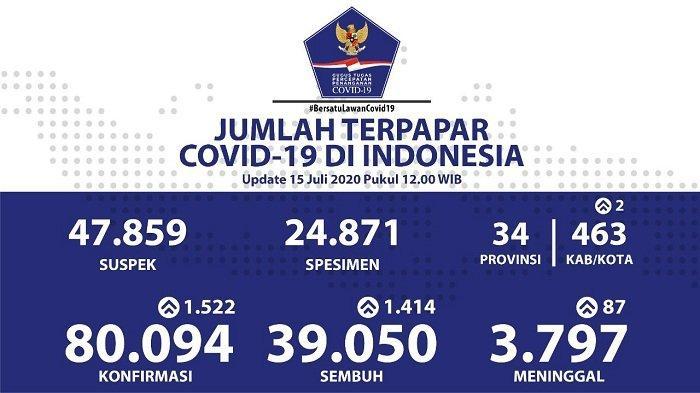 UPDATE Sebaran Virus Corona di Indonesia Rabu 15 Juli: 261 Kasus Baru di Jateng, 521 Sembuh di Jatim