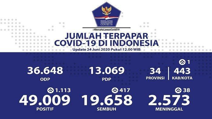 UPDATE Sebaran Virus Corona di Indonesia Rabu (24/6/2020): Tambah 1.113 Kasus Baru, 183 dari Jatim