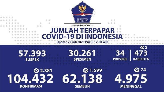 UPDATE Sebaran Virus Corona Indonesia Rabu 29 Juli 2020: 577 Kasus Baru di DKI, 538 Sembuh di Jatim