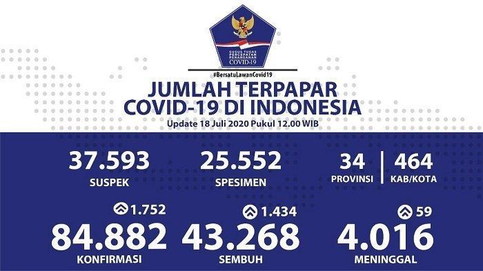 UPDATE Sebaran Virus Corona Indonesia Sabtu (18/7/2020): 6 Provinsi Catat Lebih dari 100 Kasus Baru