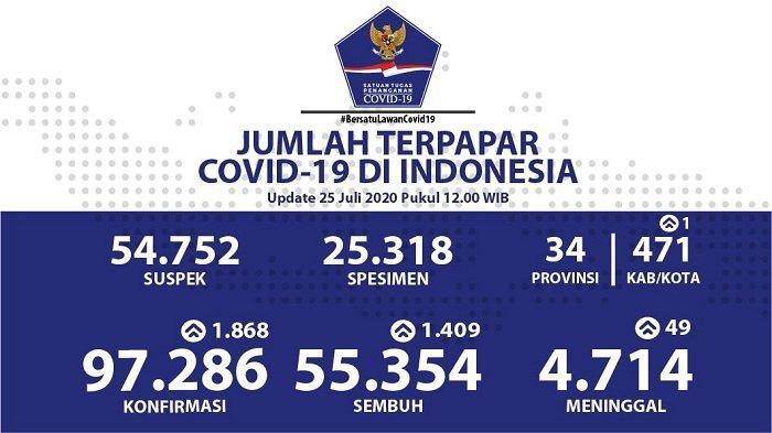 UPDATE Sebaran Virus Corona Indonesia Sabtu (25/7/2020): 376 Kasus Baru di DKI, 409 Sembuh di Jatim