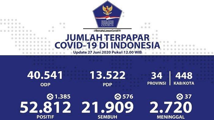 UPDATE Sebaran Virus Corona Indonesia Sabtu (27/6/2020): Ada 203 Kasus Baru di DKI, 277 di Jatim