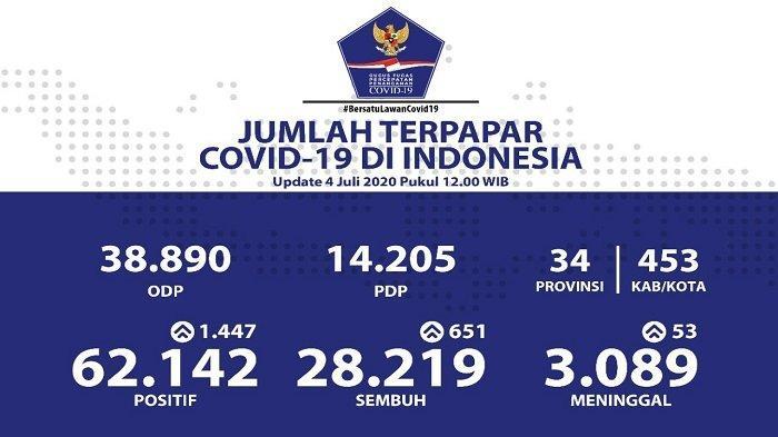 UPDATE Sebaran Virus Corona di Indonesia Sabtu (4/7): 413 Kasus Baru di Jatim, 223 di DKI Jakarta