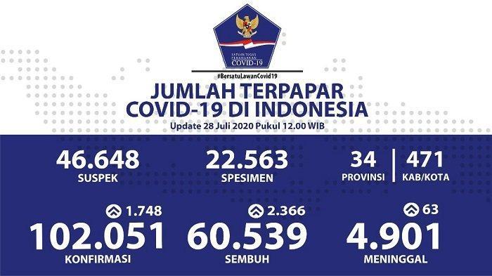 UPDATE Sebaran Virus Corona Indonesia Selasa 28 Juli 2020: 627 Kasus Sembuh di Jabar, 401 di Jatim