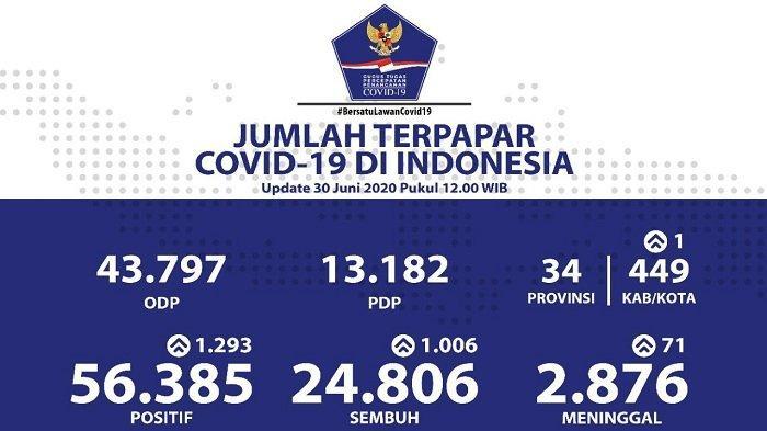 UPDATE Sebaran Virus Corona Indonesia Selasa (30/6/2020): Tambah 1.006 Kasus Sembuh, 394 dari DKI