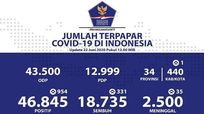 UPDATE Sebaran Virus Corona di Indonesia Senin (22/6/2020): Kasus di DKI Jakarta Mencapai 10.098
