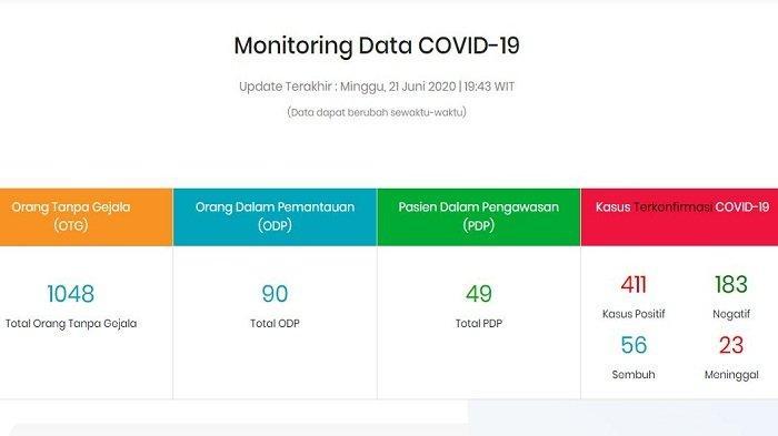 Update Kasus Corona di Maluku Utara Minggu (21/6/2020) Malam: Total 411 Kasus, Terbanyak di Ternate