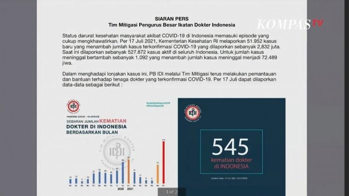 Data Tim Mitigasi IDI tentang dokter meninggal Covid-19 per Juli 2021.