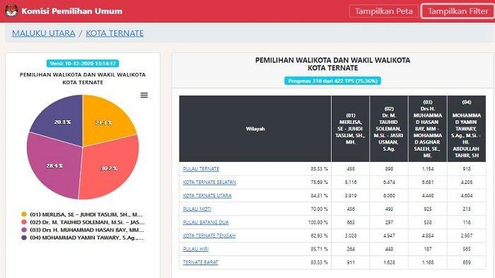 UPDATE Real Count KPU Pilkada Ternate 2020 Kamis (10/12) Pukul 14.30 WIB: TULUS 30,2%, MHB-GAS 28,4%