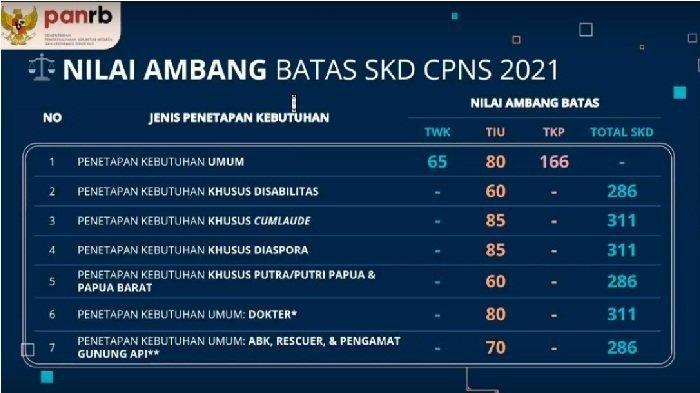 Ini Kata Kemenpan RB soal Passing Grade SKD CPNS 2021, TKP 166, Apa Tidak Terlalu Tinggi?