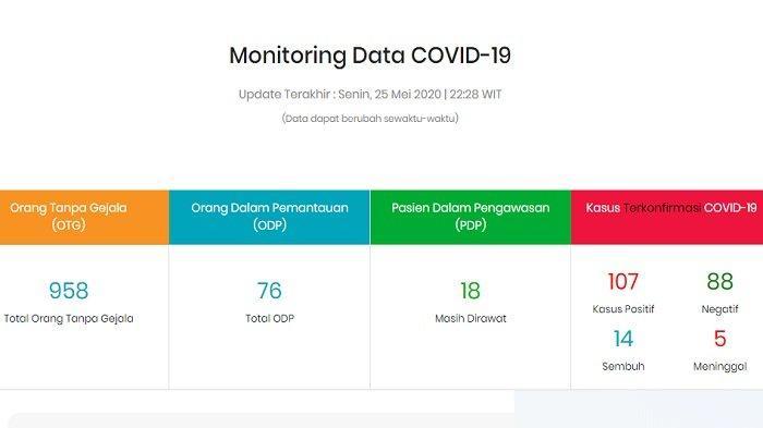 Update Kasus Corona di Maluku Utara Senin (25/5/2020) Malam: Ternate Terbanyak, 1 ODP di Taliabu