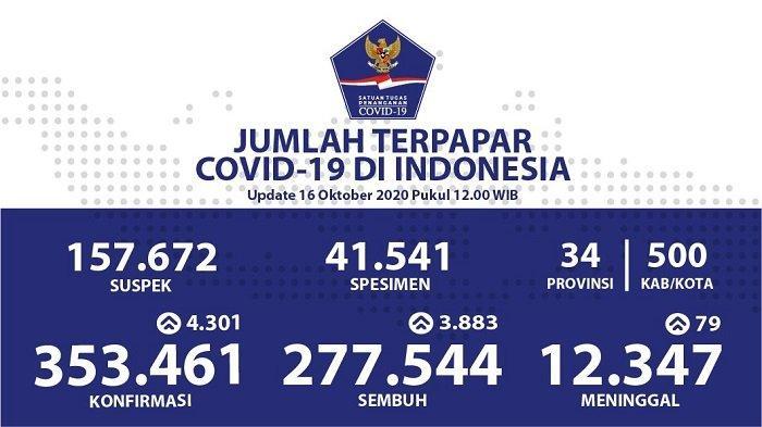 UPDATE Sebaran Virus Corona Indonesia Jumat (16/10): DKI Catat 1.045 Kasus Baru dan 982 Kasus Sembuh - Tribun Ternate