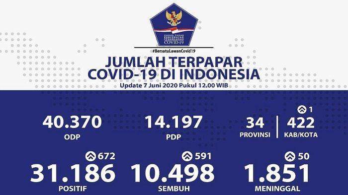 UPDATE Sebaran Virus Corona di Indonesia Minggu (7/6/2020): DKI Catat Kasus Baru & Sembuh Terbanyak