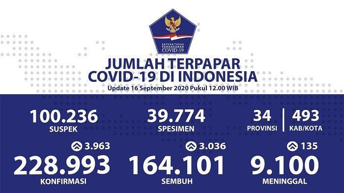 UPDATE Sebaran Virus Corona Indonesia Rabu (16/9/2020): DKI Catat 1.294 Kasus Baru dan 945 Sembuh