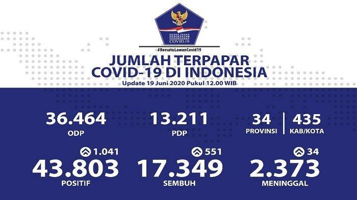 UPDATE Sebaran Virus Corona di Indonesia Jumat (19/6/2020): Tambah 1.041 Kasus Baru, 207 dari Sulsel