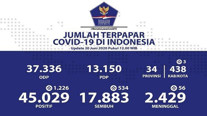 UPDATE Sebaran Virus Corona di Indonesia Sabtu (20/6/2020): Tambah 1.226 Kasus Baru, 394 dari Jatim