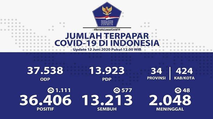 UPDATE Sebaran Virus Corona di Indonesia Jumat (12/6/2020): Tambah 1.111 Kasus Baru, 318 dari Jatim