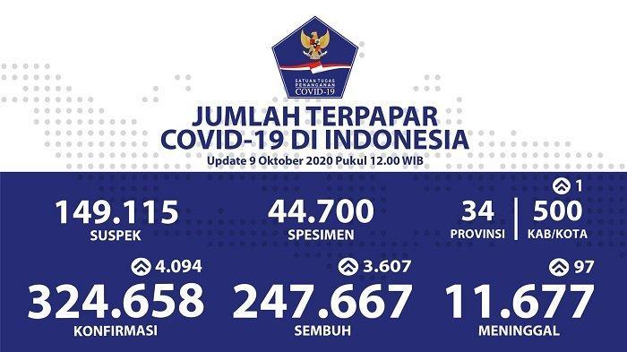 UPDATE Sebaran Kasus Corona Indonesia Jumat (9/10/