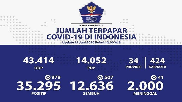 UPDATE Sebaran Virus Corona di Indonesia Kamis (11/6/2020): Tambah 979 Kasus Baru, 297 dari Jatim