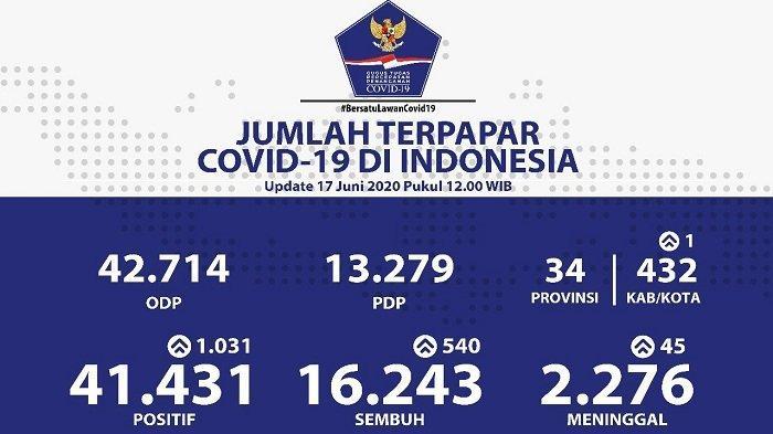 UPDATE Sebaran Virus Corona di Indonesia Rabu (17/6/2020): DKI Jakarta Sumbang 116 Pasien Sembuh