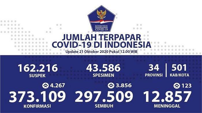 UPDATE Sebaran Virus Corona Indonesia Rabu (21/10/2020): DKI Catat 1.000 Kasus Positif, 1.072 Sembuh