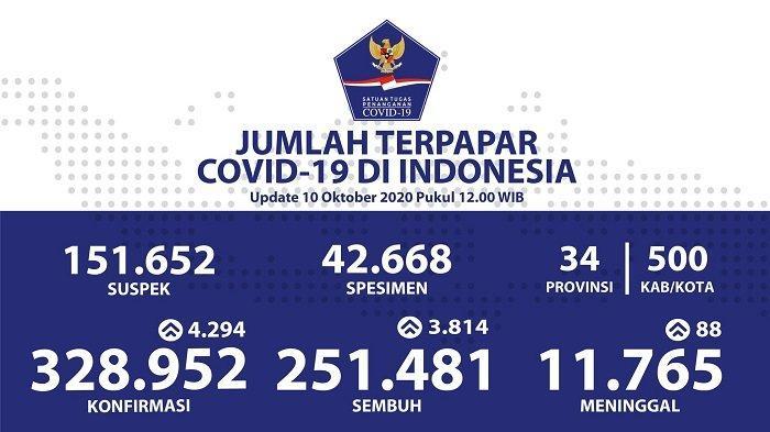 UPDATE Sebaran Virus Corona Indonesia Sabtu (10/10/2020): DKI Catat 1.259 Kasus Baru & 1.282 Sembuh