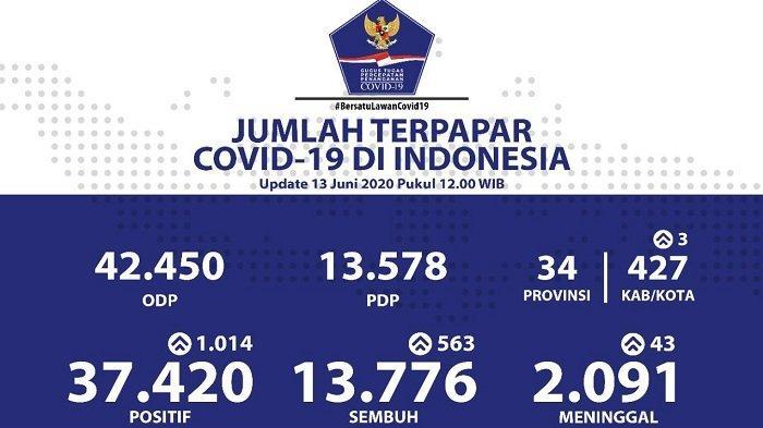 UPDATE Sebaran Virus Corona di Indonesia Sabtu (13/6/2020): 4 Provinsi Catat Kasus Baru di Atas 100