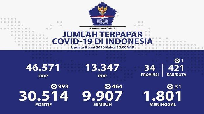 UPDATE Sebaran Virus Corona di Indonesia Sabtu (6/6/2020): Jatim Catat 286 Kasus Baru, Total 5.835