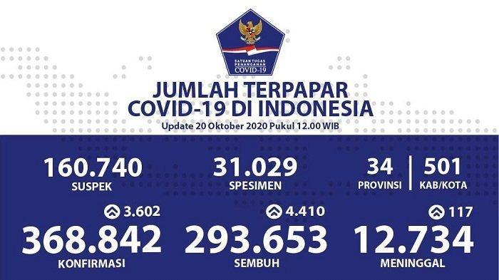 UPDATE Sebaran Virus Corona Indonesia Selasa (20/10/2020): DKI Catat 846 Kasus Sembuh, Riau 635