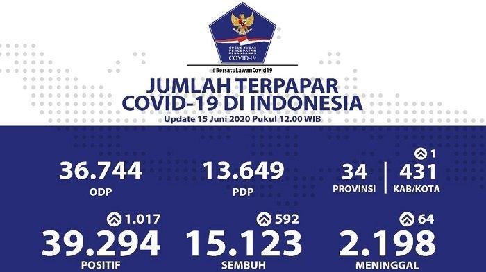 UPDATE Sebaran Virus Corona di Indonesia Senin (15/6/2020): Jatim Kembali Catat Kasus Baru Terbanyak