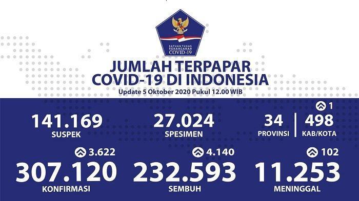 UPDATE Sebaran Virus Corona Indonesia Senin (5/10/2020): DKI Catat 1.022 Kasus Baru & 984 Sembuh