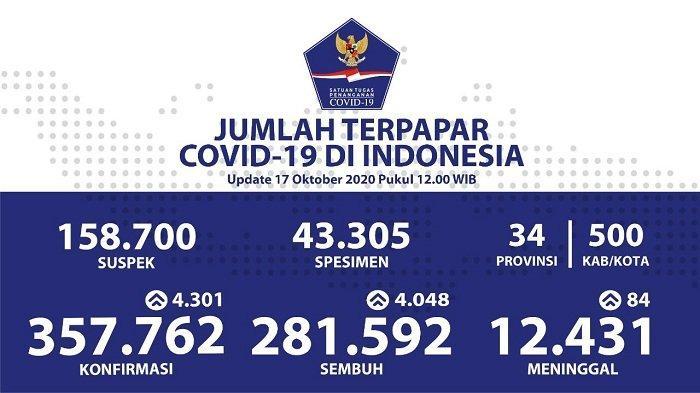 UPDATE Sebaran Virus Corona Indonesia Sabtu (17/10/2020): 4 Provinsi Catat Lebih dari 400 Kasus Baru