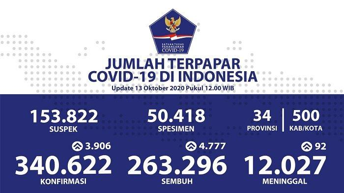 UPDATE Sebaran Virus Corona Indonesia Selasa (13/10): DKI & Papua Barat Catat Kasus Sembuh Terbanyak